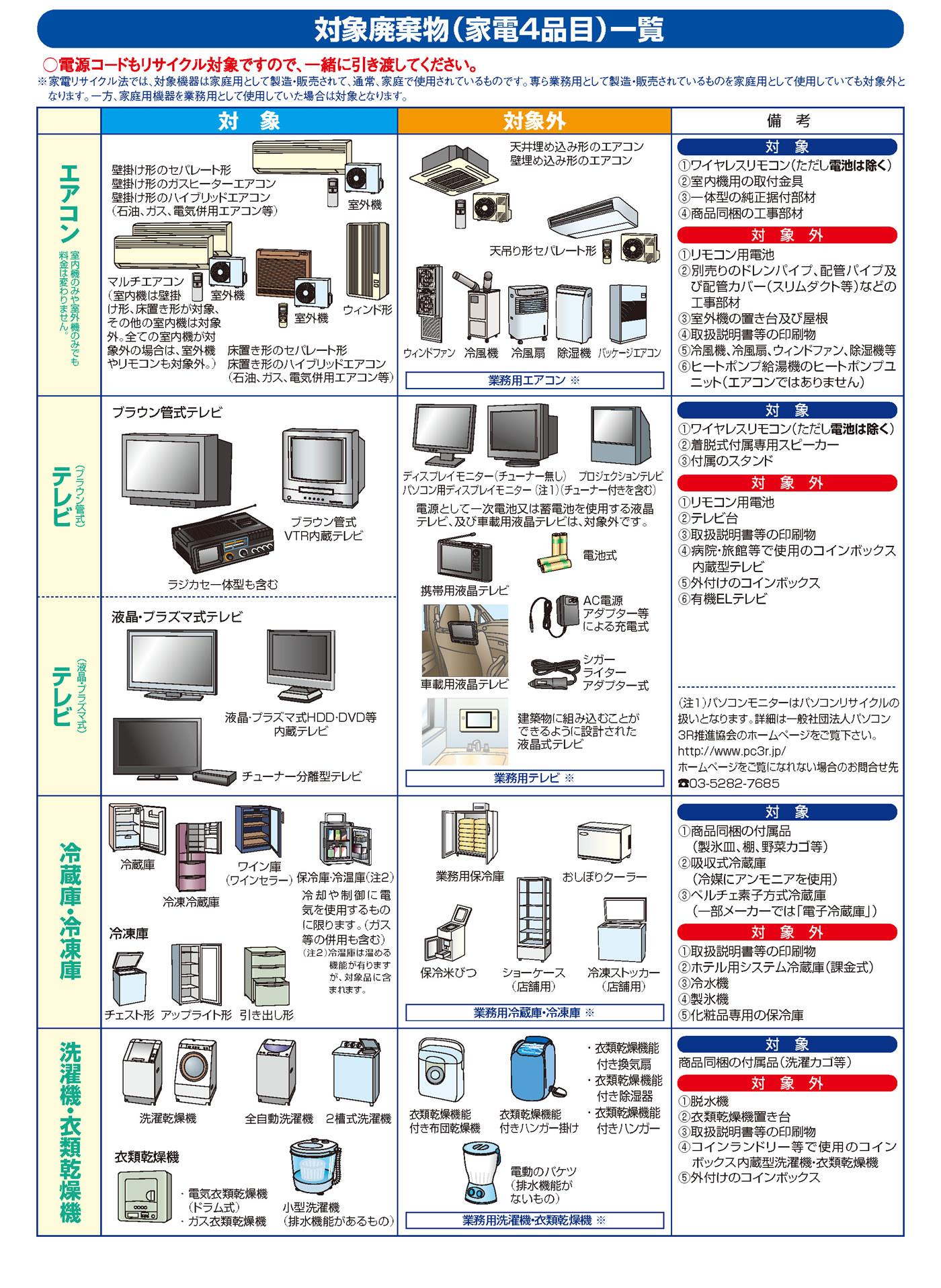 製品 処分 電化